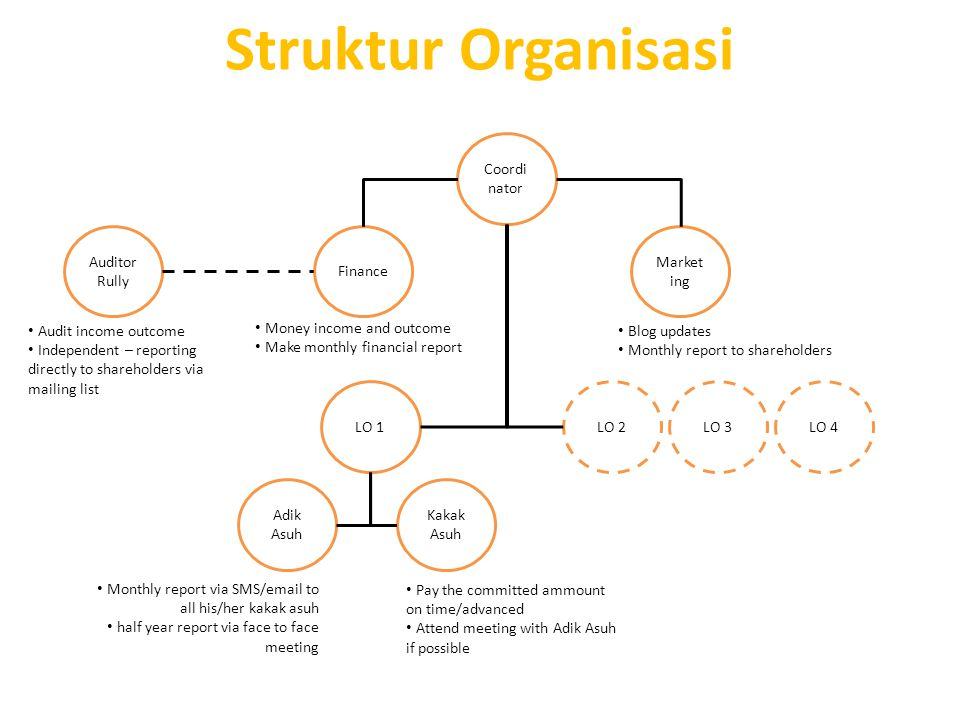 Struktur Organisasi Coordinator Auditor Rully Finance Marketing