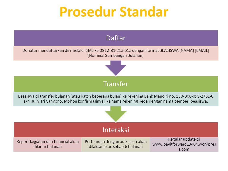 Prosedur Standar Daftar Transfer Interaksi