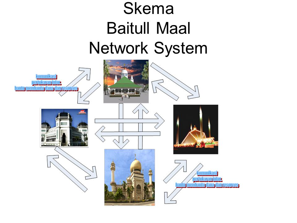 Skema Baitull Maal Network System