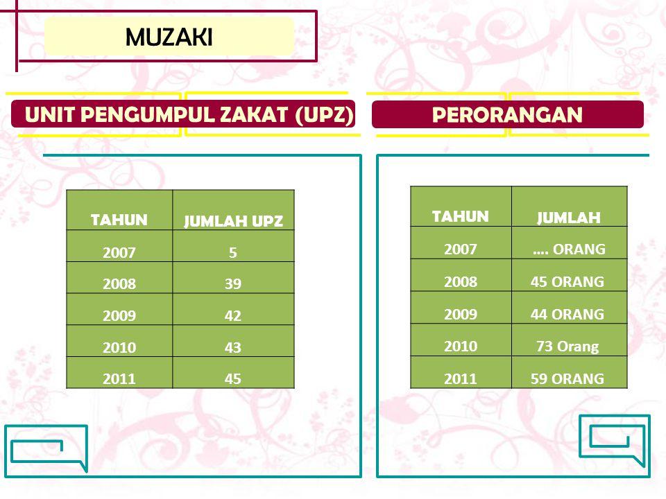 MUZAKI UNIT PENGUMPUL ZAKAT (UPZ) PERORANGAN TAHUN JUMLAH UPZ 2007 5