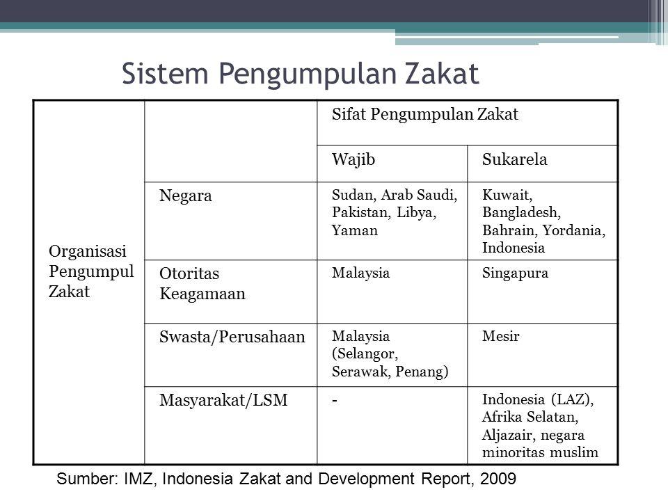Sistem Pengumpulan Zakat