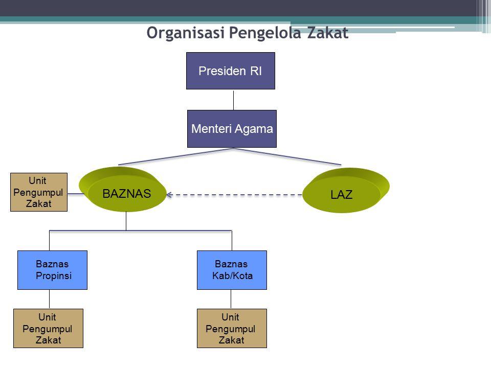 Organisasi Pengelola Zakat