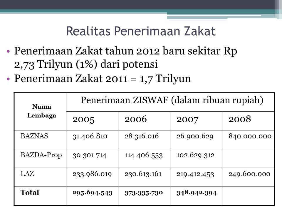 Realitas Penerimaan Zakat
