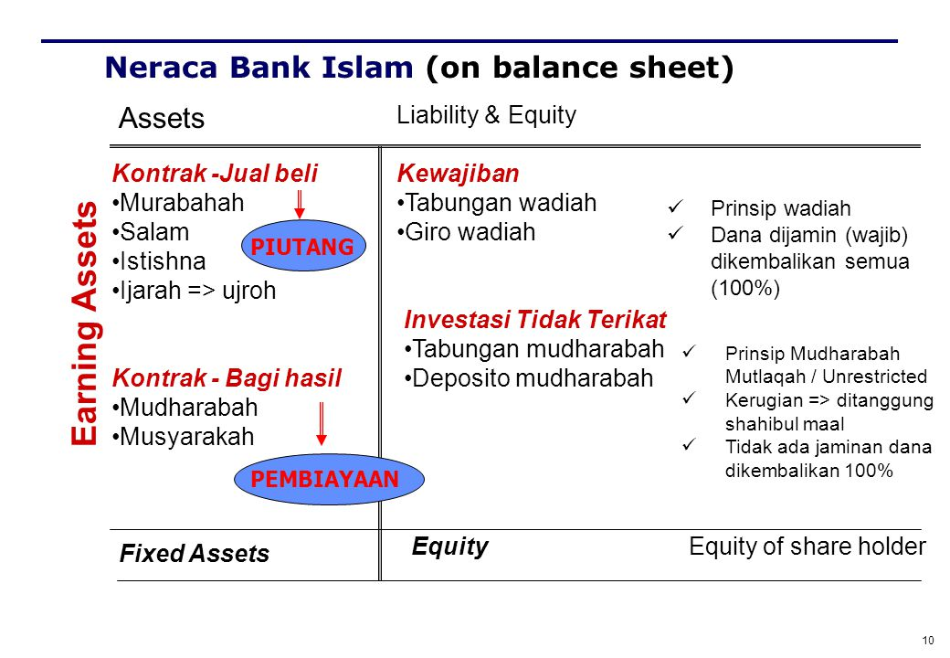 Neraca Bank Islam (on balance sheet)