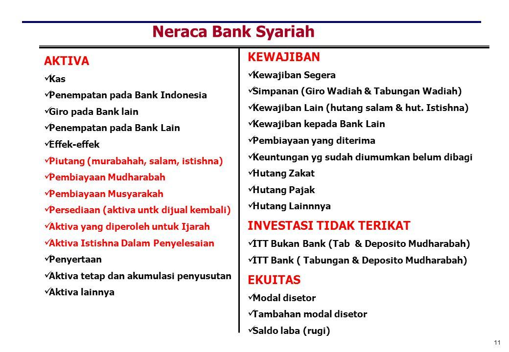 Neraca Bank Syariah KEWAJIBAN AKTIVA INVESTASI TIDAK TERIKAT EKUITAS