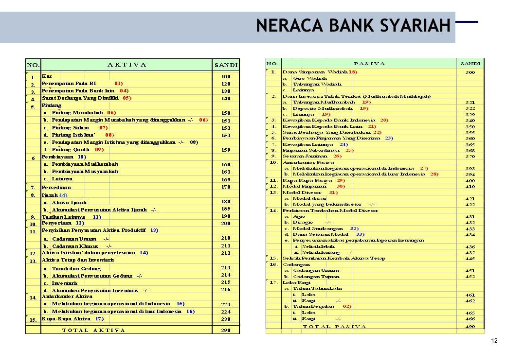 NERACA BANK SYARIAH