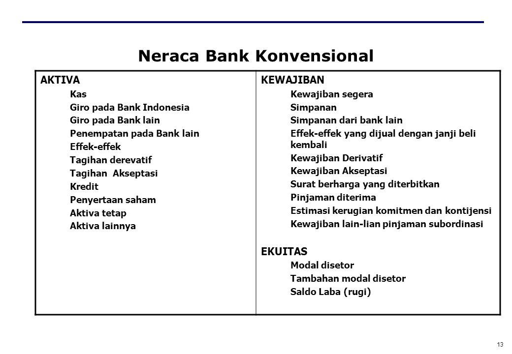Neraca Bank Konvensional