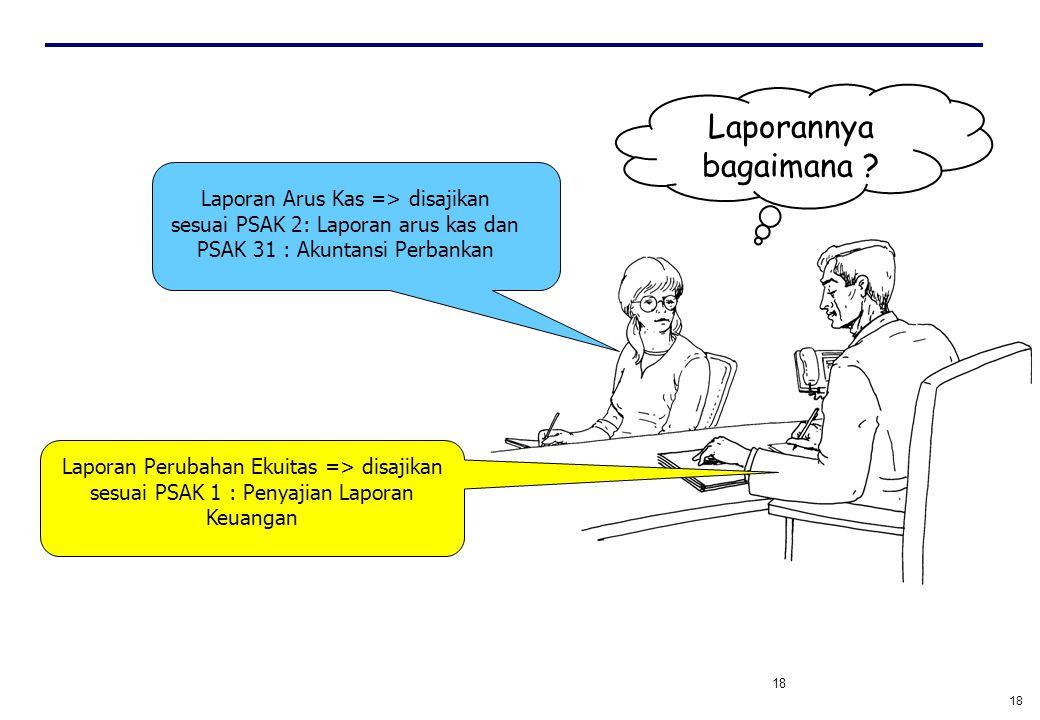 Laporannya bagaimana Laporan Arus Kas => disajikan sesuai PSAK 2: Laporan arus kas dan PSAK 31 : Akuntansi Perbankan.