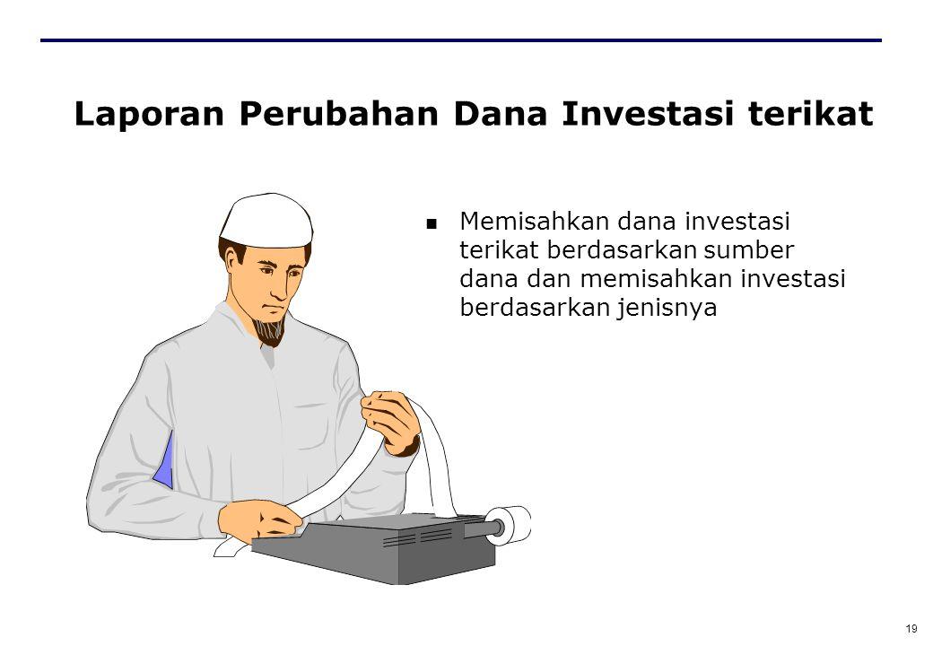 Laporan Perubahan Dana Investasi terikat