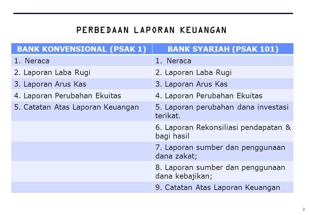 PERBEDAAN LAPORAN KEUANGAN BANK KONVENSIONAL (PSAK 1)