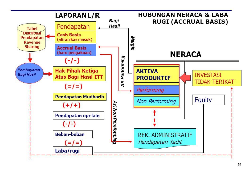 HUBUNGAN NERACA & LABA RUGI (ACCRUAL BASIS)