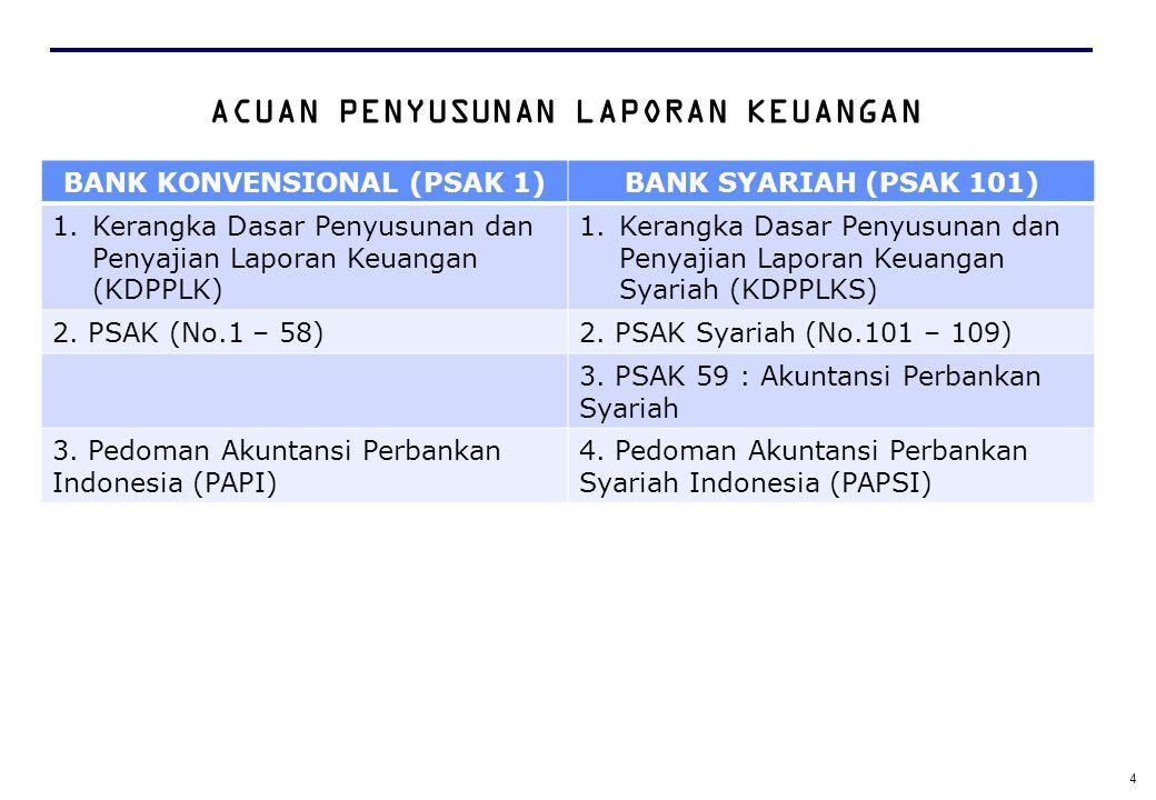 ACUAN PENYUSUNAN LAPORAN KEUANGAN BANK KONVENSIONAL (PSAK 1)