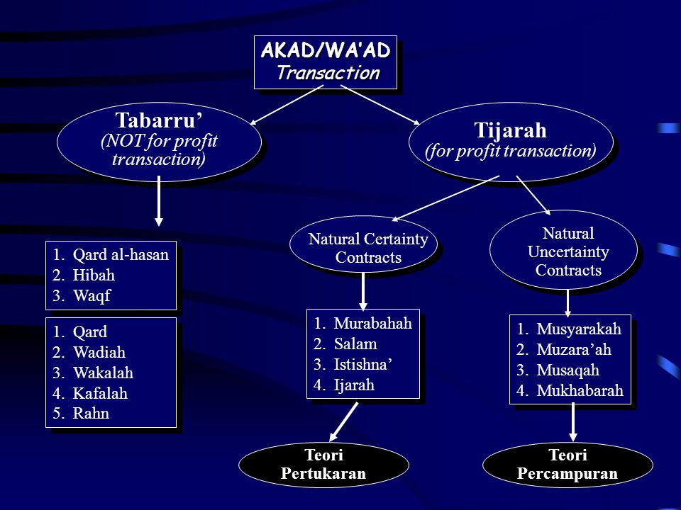 Tabarru' Tijarah AKAD/WA'AD Transaction (NOT for profit transaction)