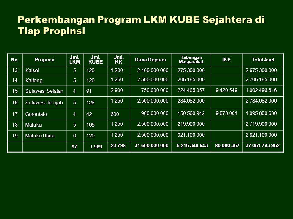 Perkembangan Program LKM KUBE Sejahtera di Tiap Propinsi