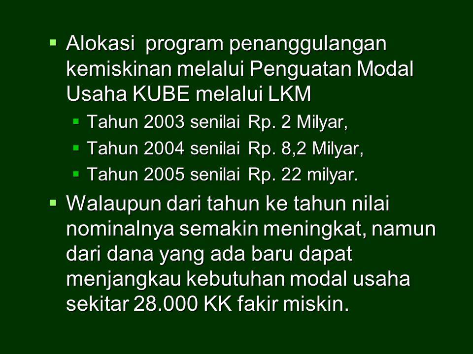 Alokasi program penanggulangan kemiskinan melalui Penguatan Modal Usaha KUBE melalui LKM