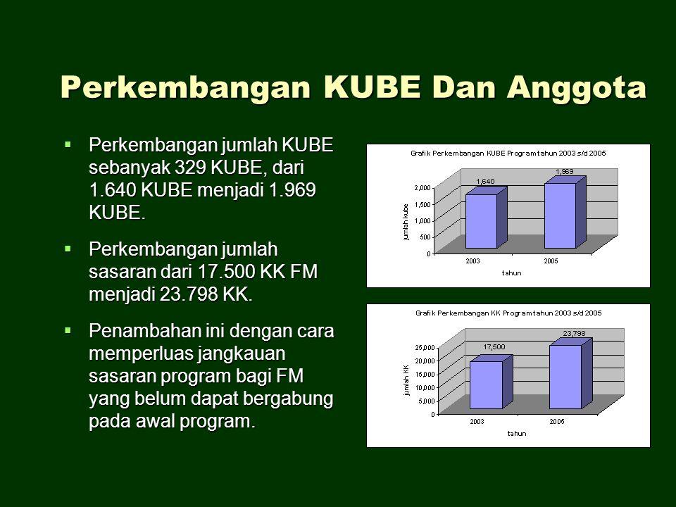 Perkembangan KUBE Dan Anggota