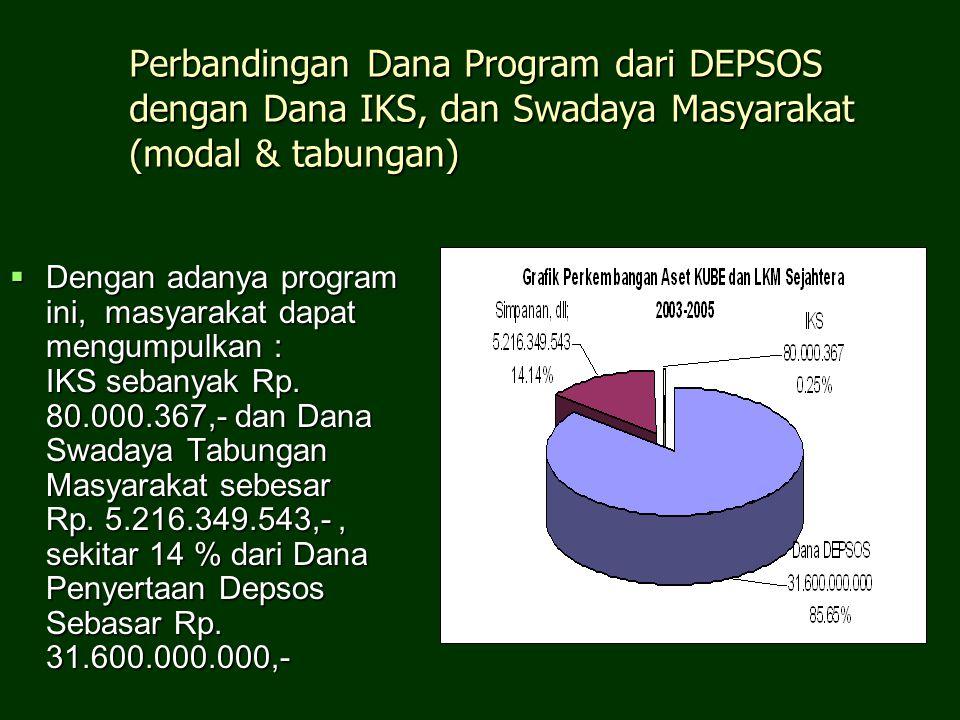 Perbandingan Dana Program dari DEPSOS dengan Dana IKS, dan Swadaya Masyarakat (modal & tabungan)