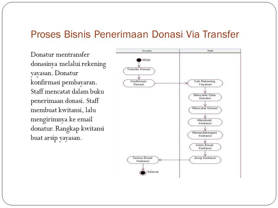 Proses Bisnis Penerimaan Donasi Via Transfer