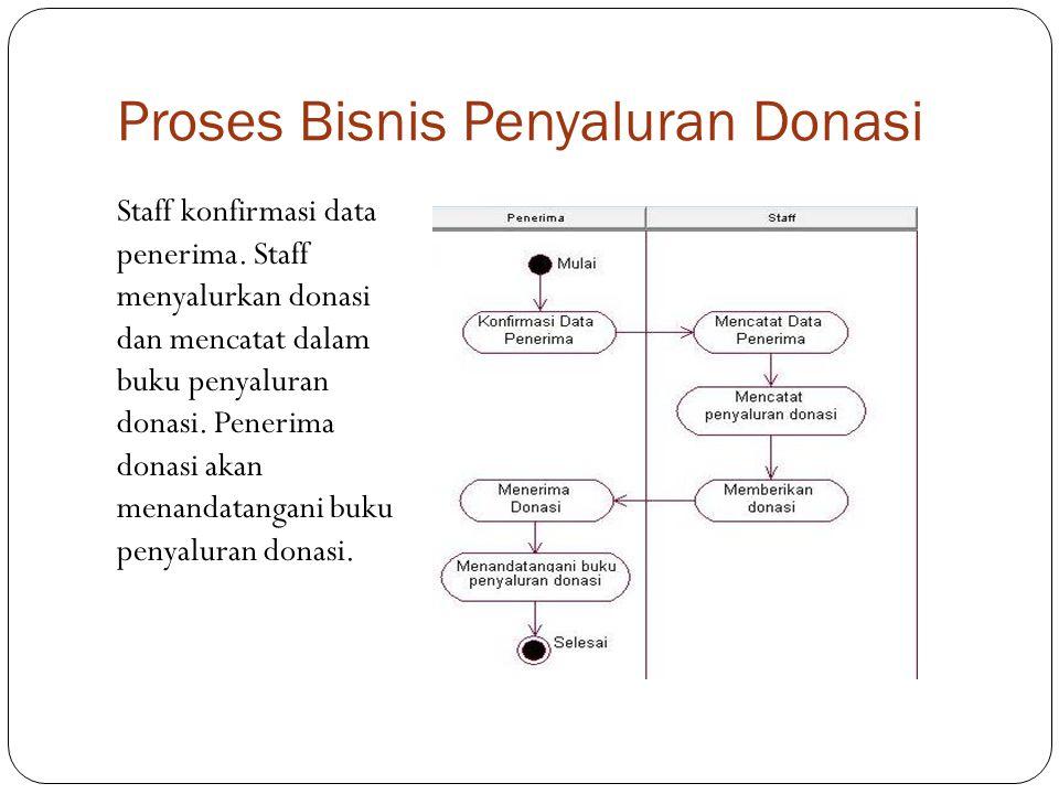 Proses Bisnis Penyaluran Donasi