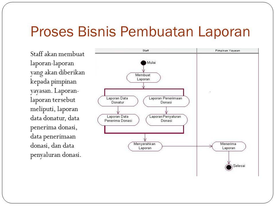 Proses Bisnis Pembuatan Laporan