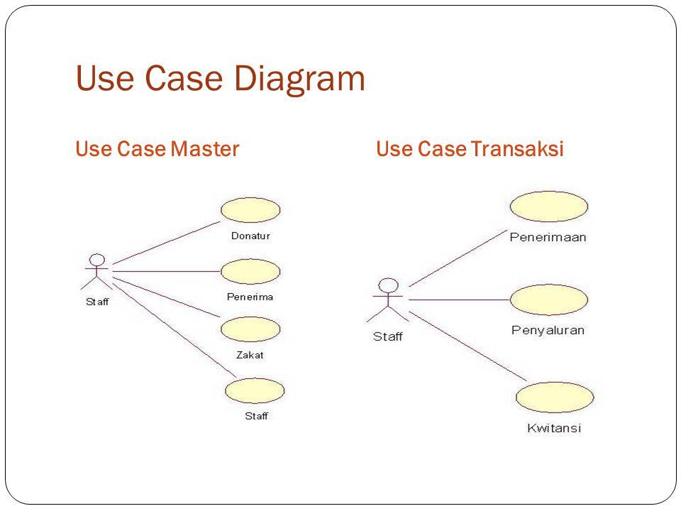 Use Case Diagram Use Case Master Use Case Transaksi