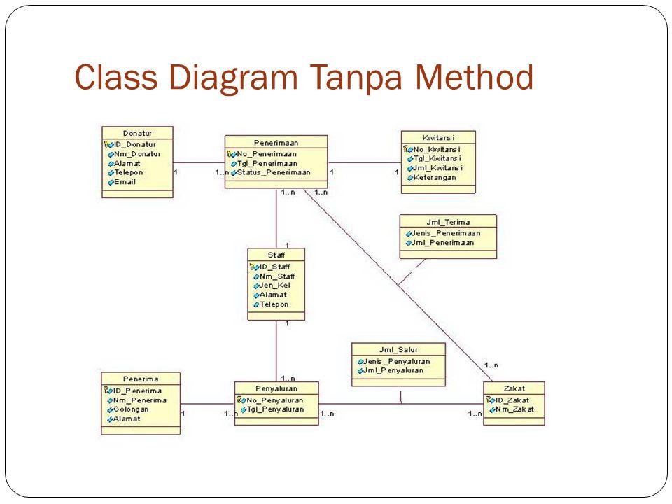 Class Diagram Tanpa Method