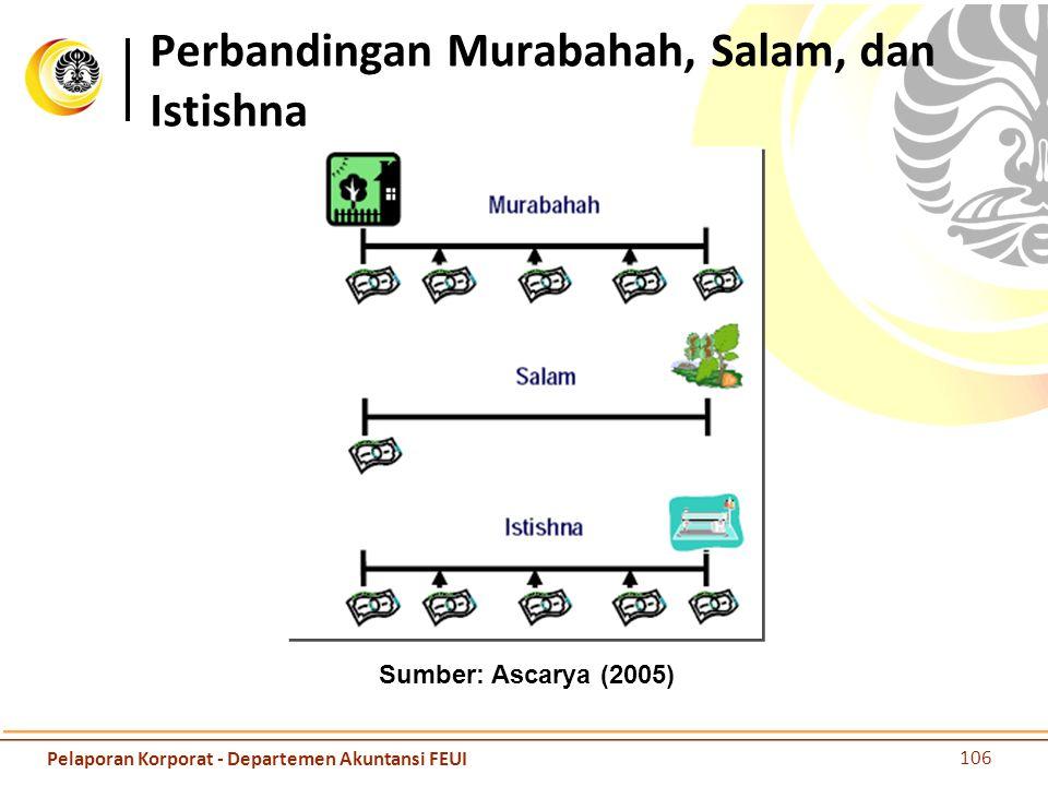 Perbandingan Murabahah, Salam, dan Istishna