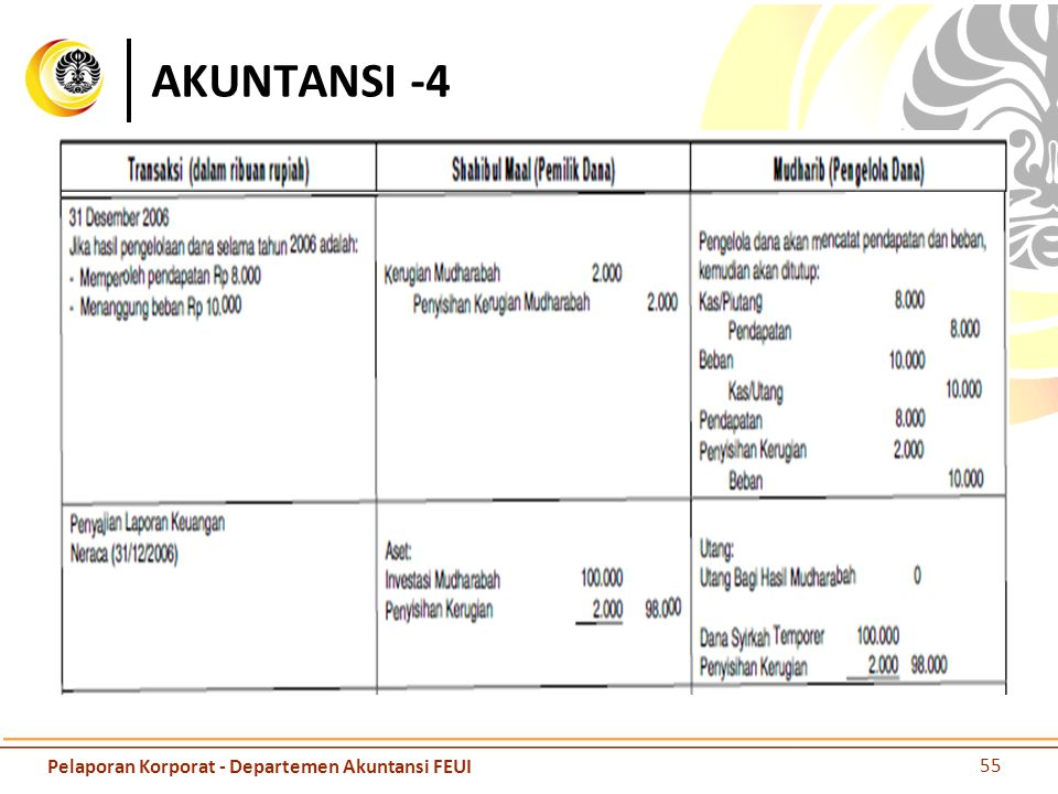 AKUNTANSI -4 Pelaporan Korporat - Departemen Akuntansi FEUI