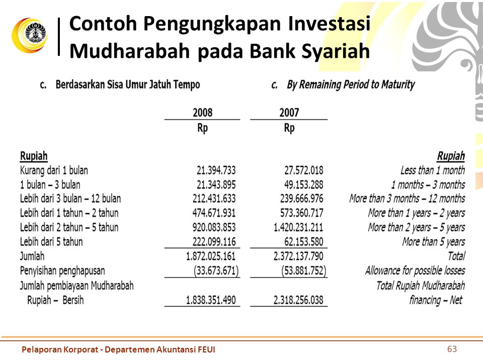 Contoh Pengungkapan Investasi Mudharabah pada Bank Syariah