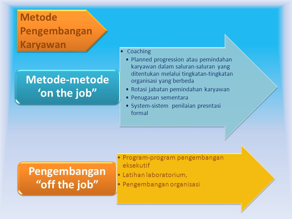 Metode-metode 'on the job Pengembangan off the job
