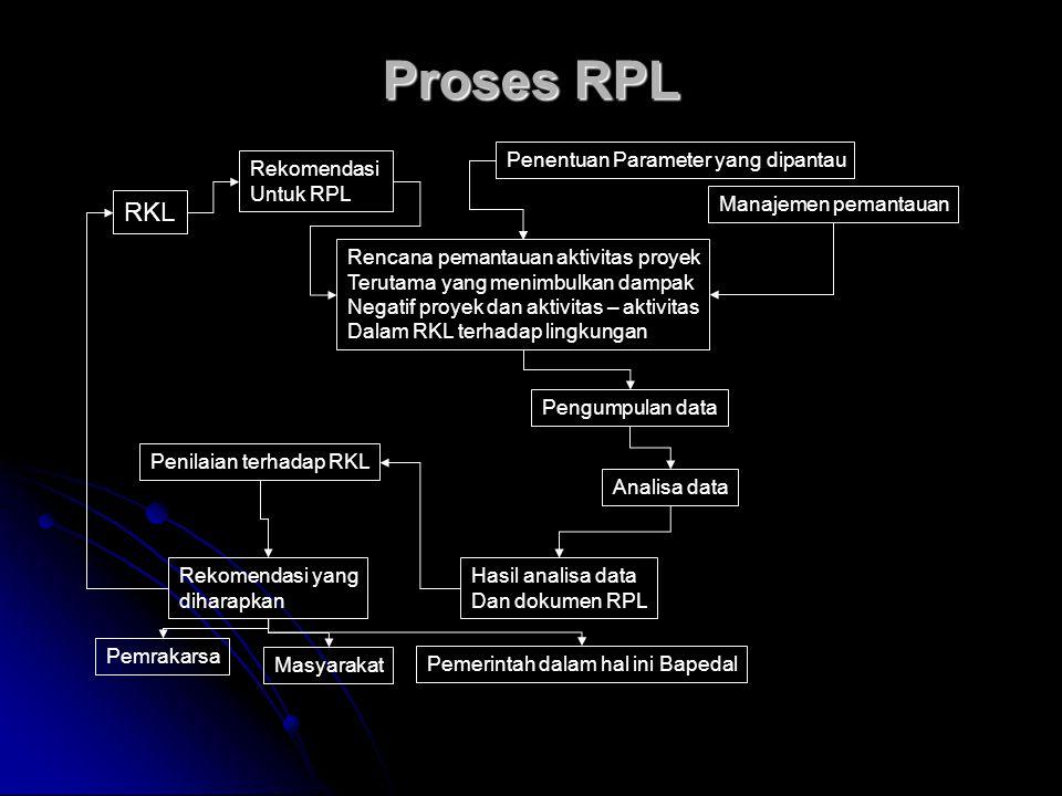 Proses RPL RKL Penentuan Parameter yang dipantau Rekomendasi Untuk RPL