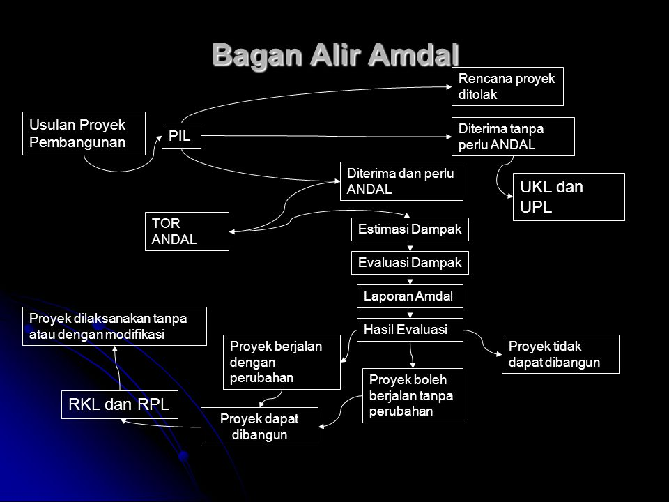 Bagan Alir Amdal UKL dan UPL RKL dan RPL Usulan Proyek Pembangunan PIL