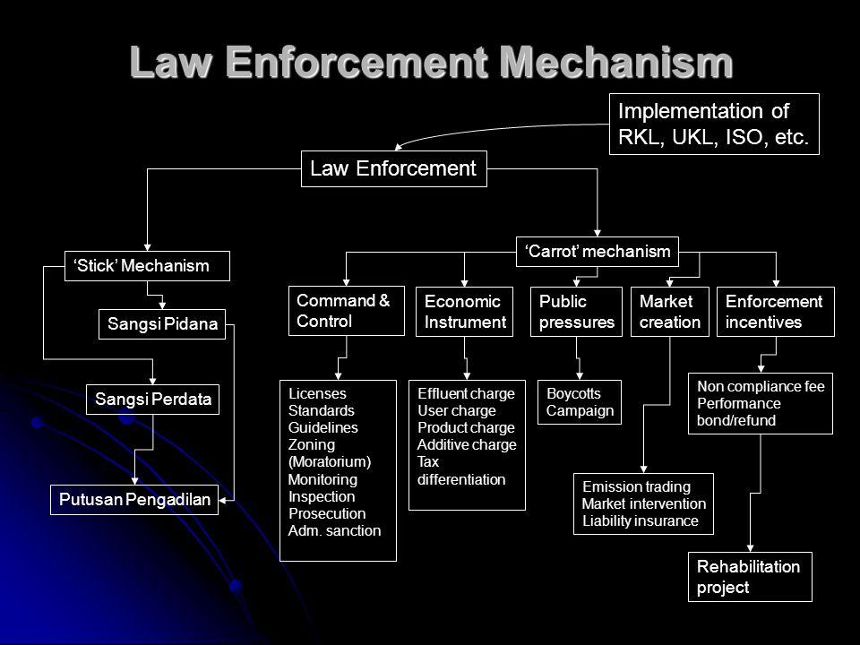 Law Enforcement Mechanism