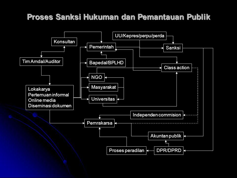 Proses Sanksi Hukuman dan Pemantauan Publik