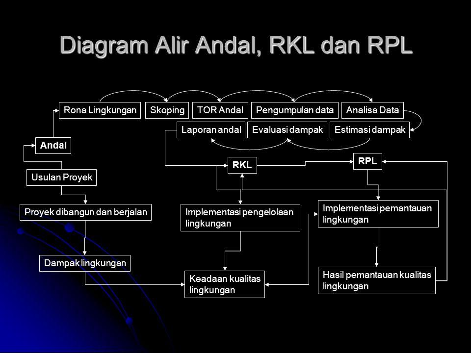 Diagram Alir Andal, RKL dan RPL