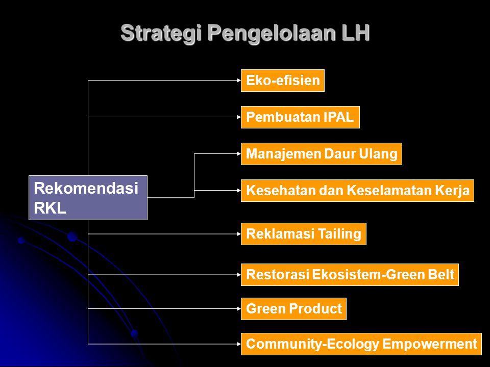 Strategi Pengelolaan LH