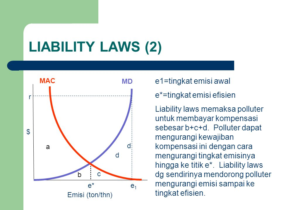 LIABILITY LAWS (2) e1=tingkat emisi awal e*=tingkat emisi efisien