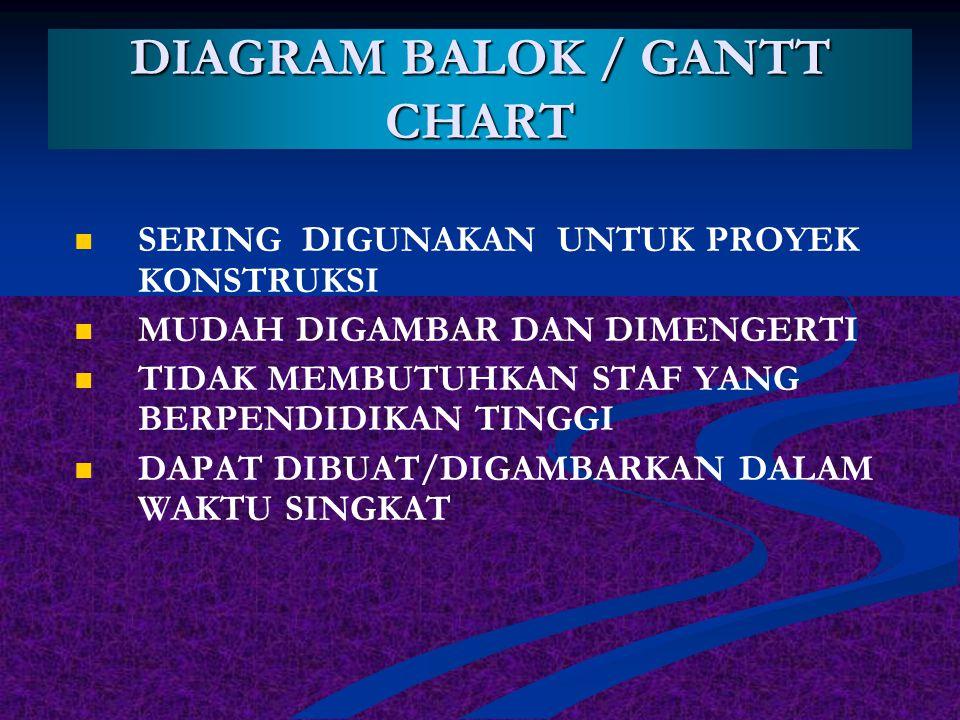 DIAGRAM BALOK / GANTT CHART