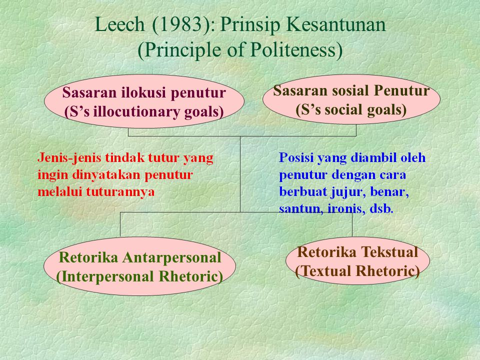 Leech (1983): Prinsip Kesantunan (Principle of Politeness)