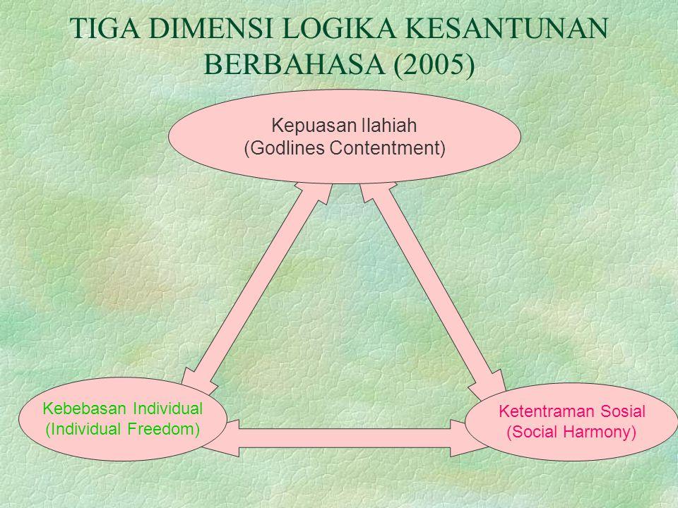 TIGA DIMENSI LOGIKA KESANTUNAN BERBAHASA (2005)