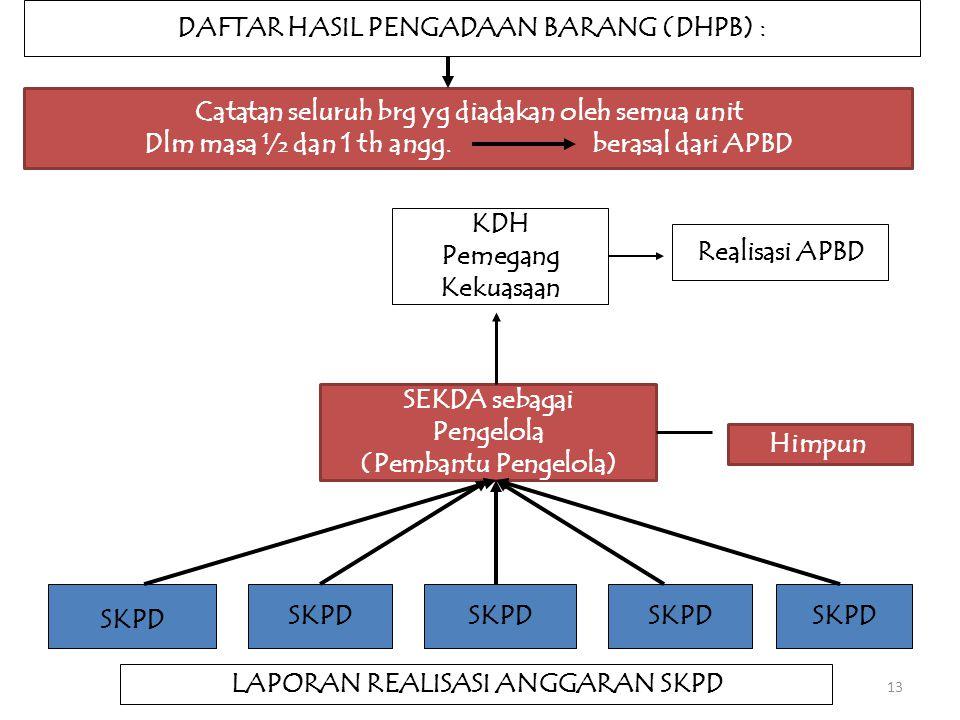 DAFTAR HASIL PENGADAAN BARANG (DHPB) :