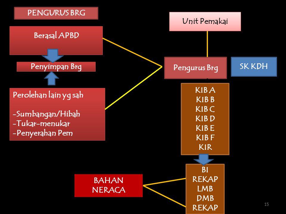 PENGURUS BRG Unit Pemakai. Berasal APBD. Pengurus Brg. SK KDH. Penyimpan Brg. KIB A. KIB B. KIB C.
