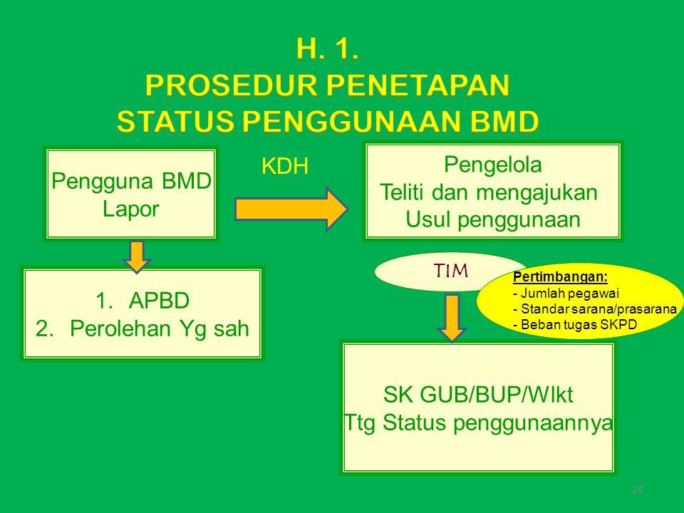 Ttg Status penggunaannya