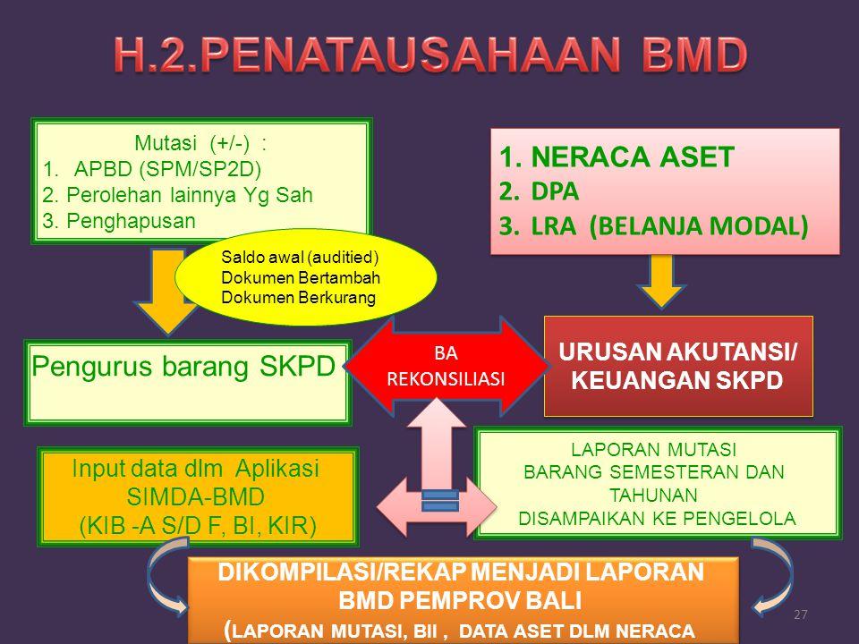 H.2.PENATAUSAHAAN BMD NERACA ASET DPA LRA (BELANJA MODAL)