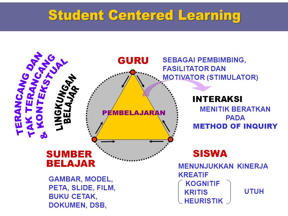 MENITIK BERATKAN PADA METHOD OF INQUIRY