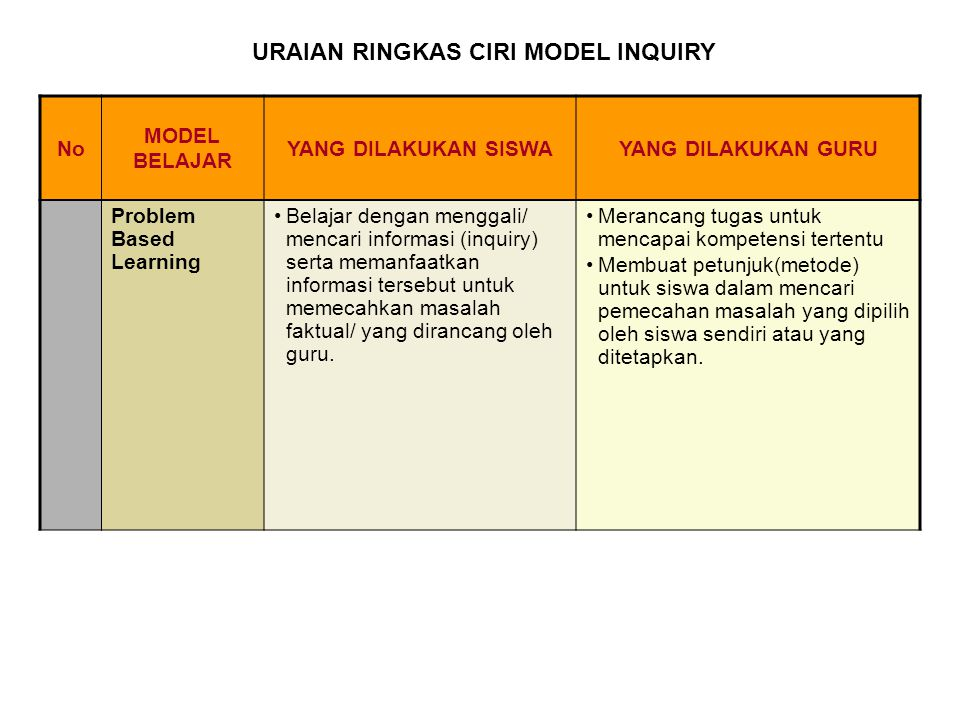 URAIAN RINGKAS CIRI MODEL INQUIRY