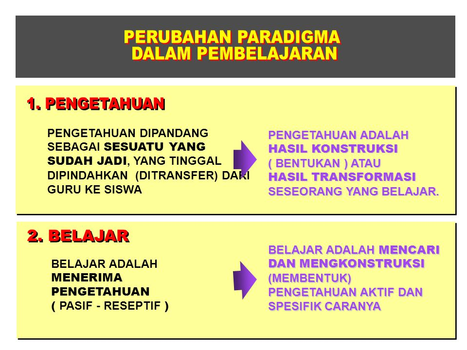 PERUBAHAN PARADIGMA DALAM PEMBELAJARAN 1. PENGETAHUAN 2. BELAJAR