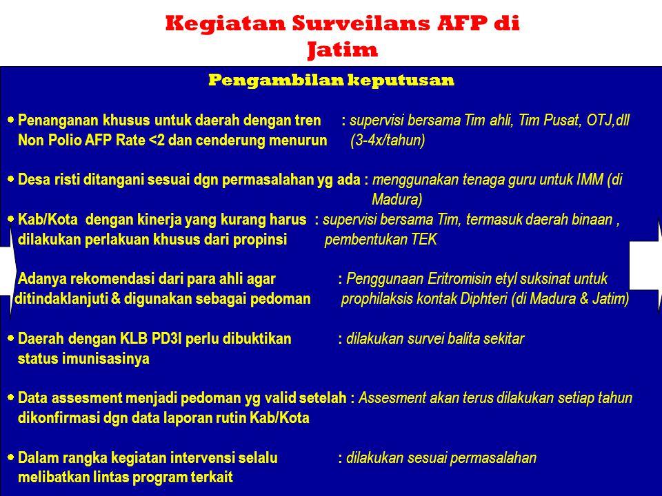 Kegiatan Surveilans AFP di Jatim Pengambilan keputusan
