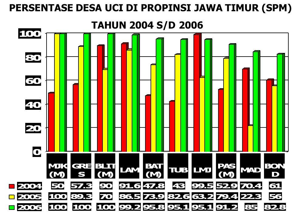PPERSENTASE DESA UCI DI PROPINSI JAWA TIMUR (SPM)