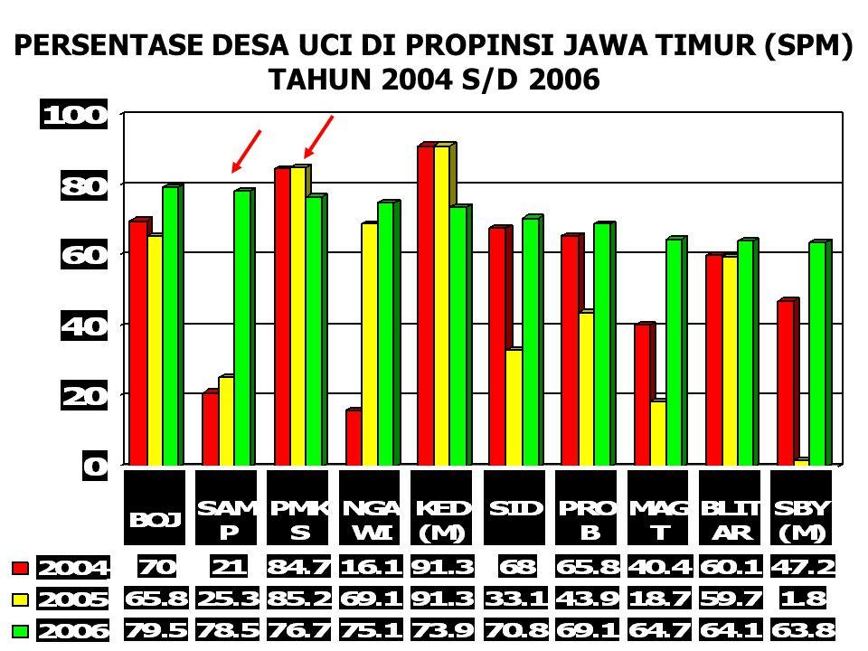 PERSENTASE DESA UCI DI PROPINSI JAWA TIMUR (SPM) TAHUN 2004 S/D 2006